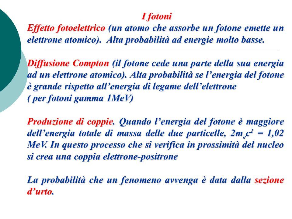 I fotoniEffetto fotoelettrico (un atomo che assorbe un fotone emette un elettrone atomico). Alta probabilità ad energie molto basse.