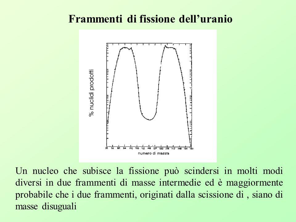 Frammenti di fissione dell'uranio