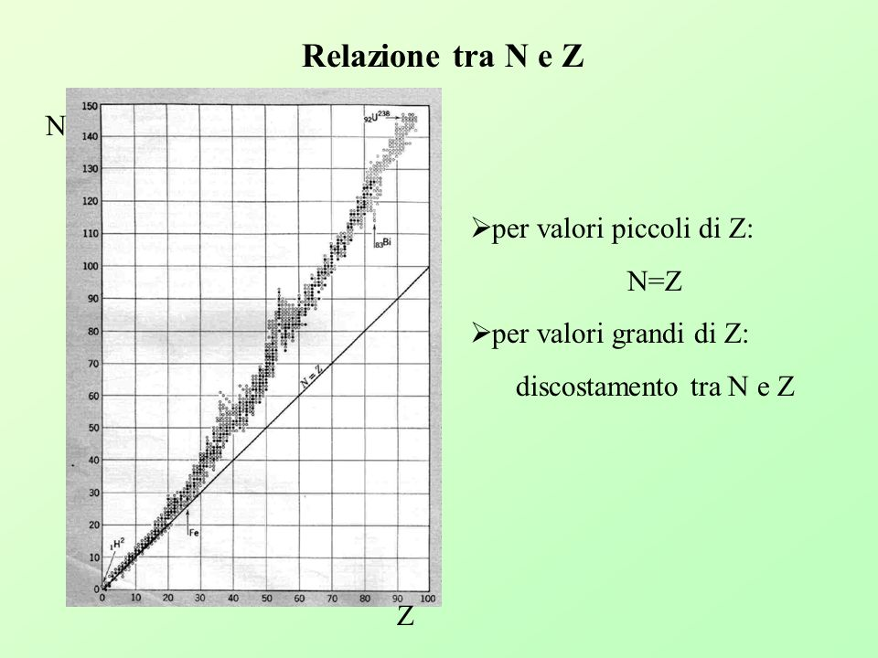 Relazione tra N e Z N per valori piccoli di Z: N=Z
