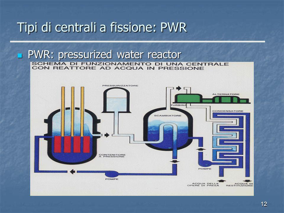 Tipi di centrali a fissione: PWR