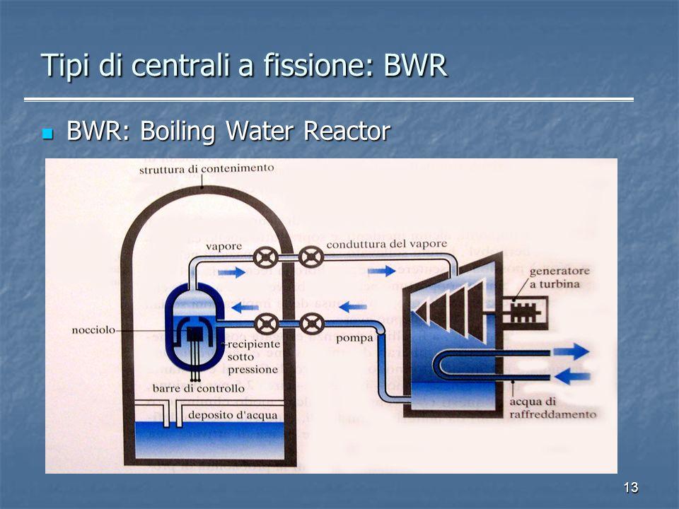 Tipi di centrali a fissione: BWR