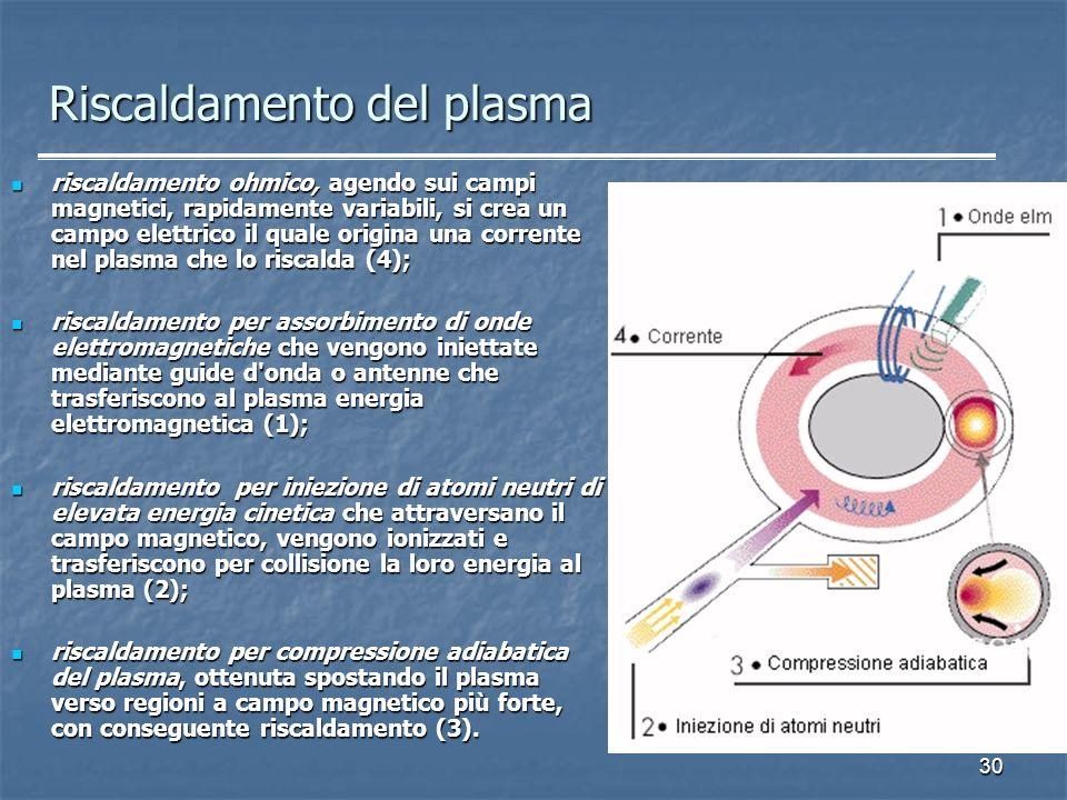 Riscaldamento del plasma