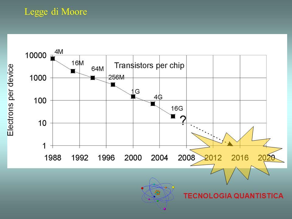 Legge di Moore TECNOLOGIA QUANTISTICA