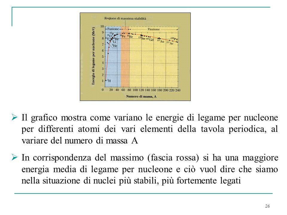 Il grafico mostra come variano le energie di legame per nucleone per differenti atomi dei vari elementi della tavola periodica, al variare del numero di massa A