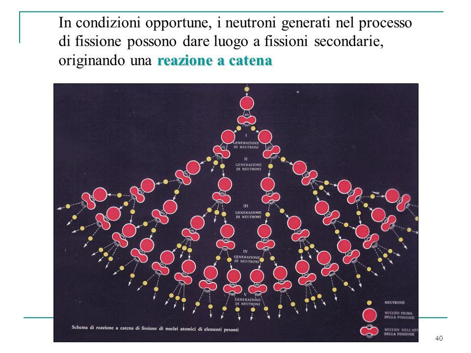 In condizioni opportune, i neutroni generati nel processo di fissione possono dare luogo a fissioni secondarie, originando una reazione a catena