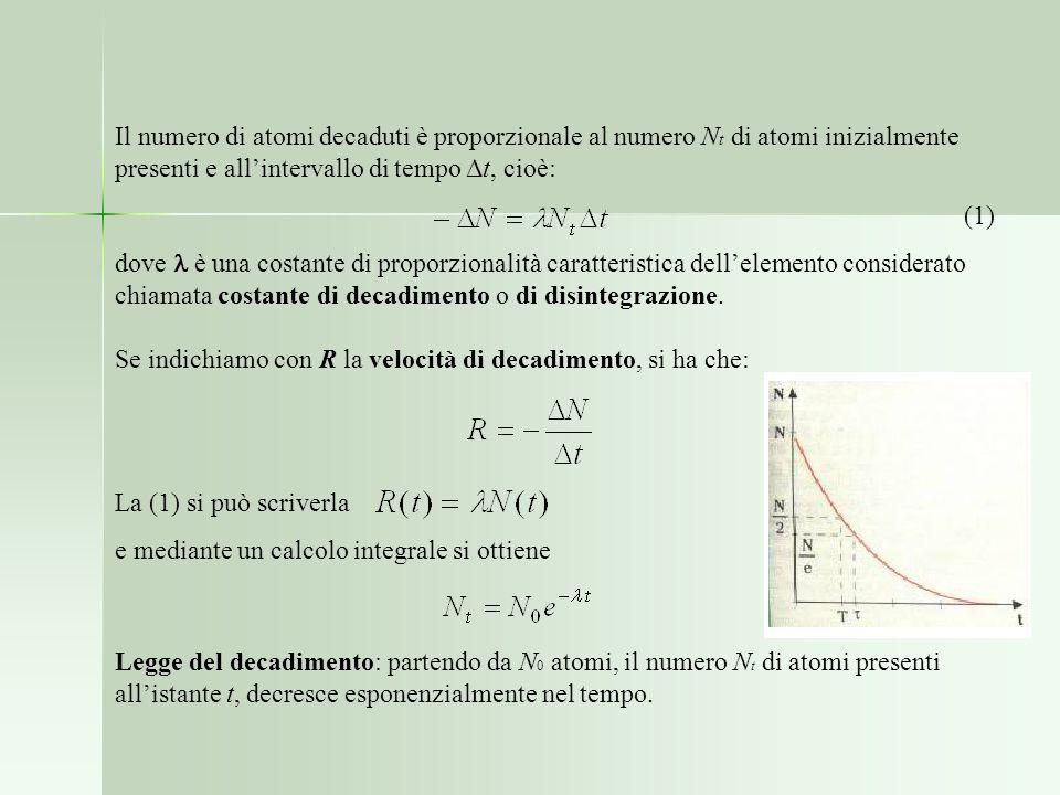 Il numero di atomi decaduti è proporzionale al numero Nt di atomi inizialmente presenti e all'intervallo di tempo Δt, cioè: