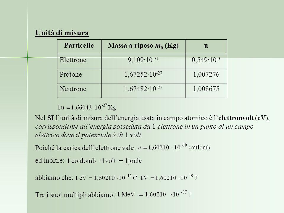 Unità di misura 1,008675 1,67482·10-27 Neutrone 1,007276 1,67252·10-27