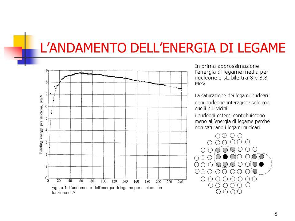 L'ANDAMENTO DELL'ENERGIA DI LEGAME