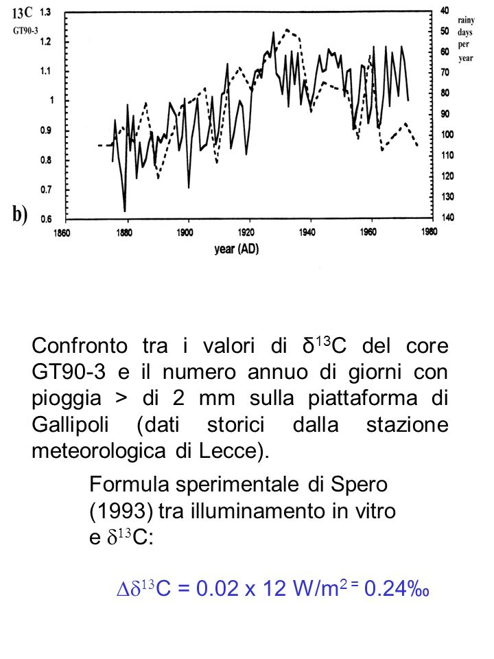 Confronto tra i valori di δ13C del core GT90-3 e il numero annuo di giorni con pioggia > di 2 mm sulla piattaforma di Gallipoli (dati storici dalla stazione meteorologica di Lecce).