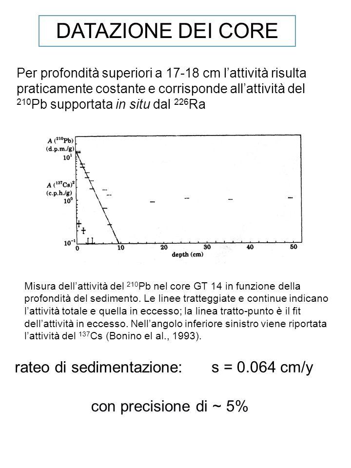 DATAZIONE DEI CORE rateo di sedimentazione: s = 0.064 cm/y