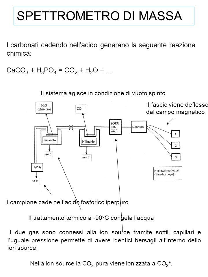 SPETTROMETRO DI MASSA I carbonati cadendo nell'acido generano la seguente reazione chimica: CaCO3 + H3PO4 = CO2 + H2O + ...