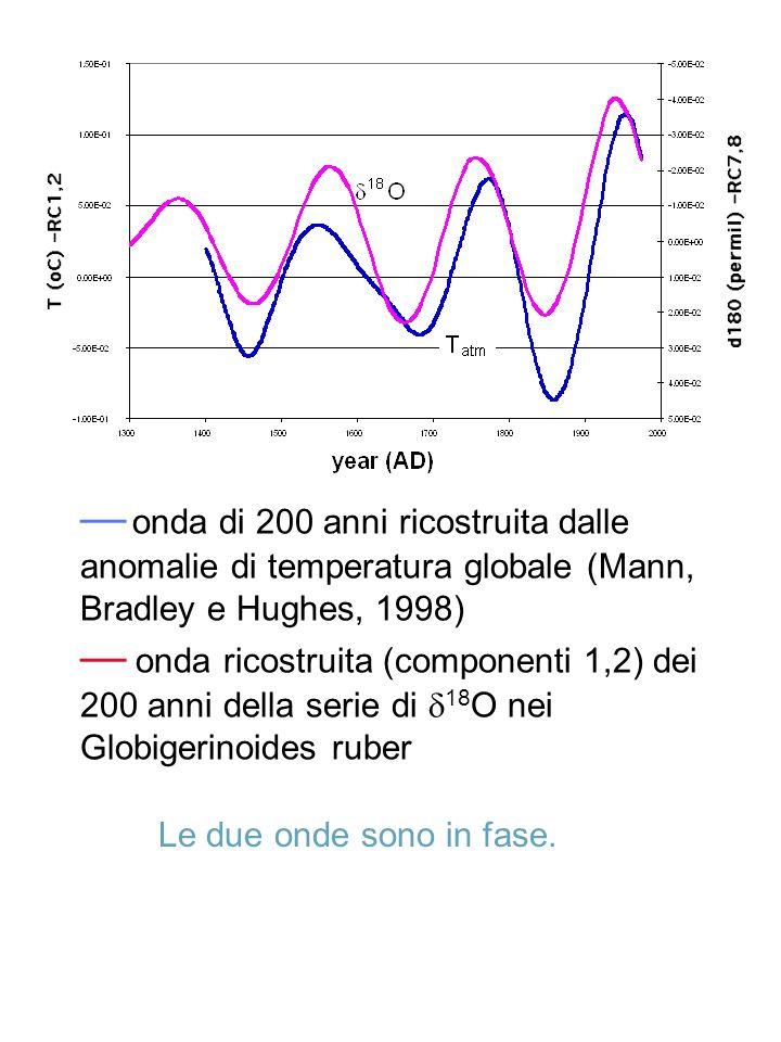 — onda di 200 anni ricostruita dalle anomalie di temperatura globale (Mann, Bradley e Hughes, 1998) — onda ricostruita (componenti 1,2) dei 200 anni della serie di d18O nei Globigerinoides ruber