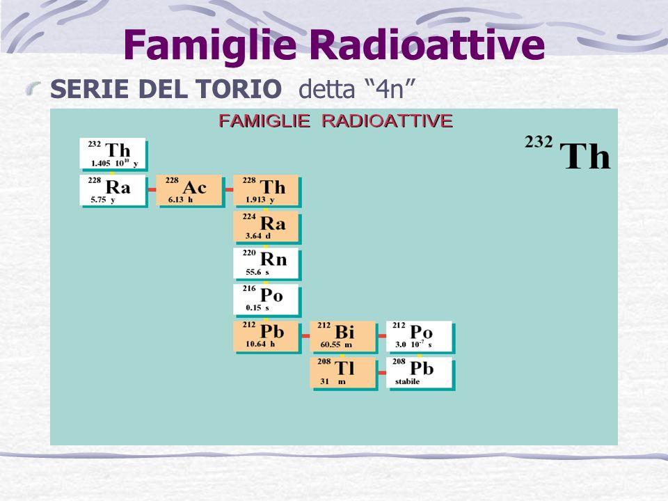Famiglie Radioattive SERIE DEL TORIO detta 4n