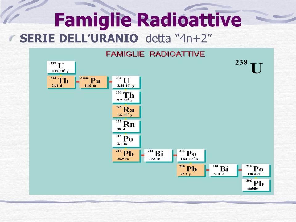 Famiglie Radioattive SERIE DELL'URANIO detta 4n+2