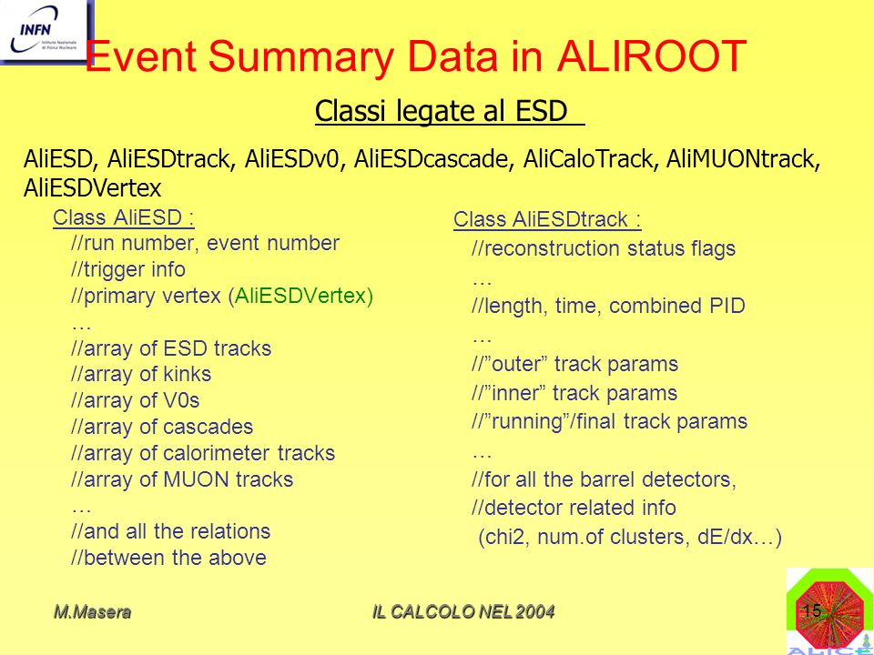 Event Summary Data in ALIROOT