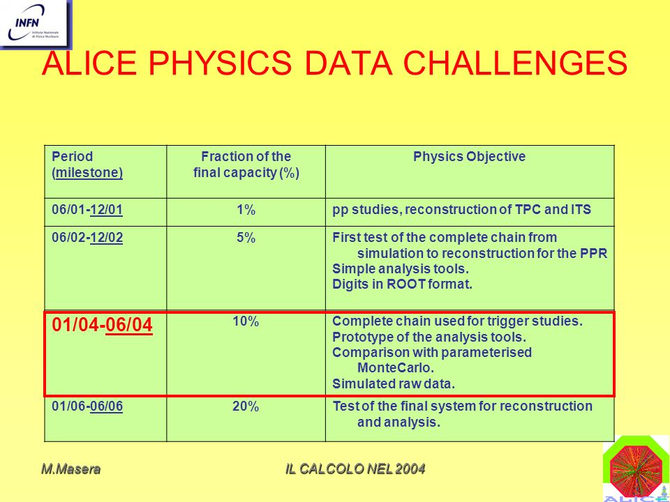 ALICE PHYSICS DATA CHALLENGES