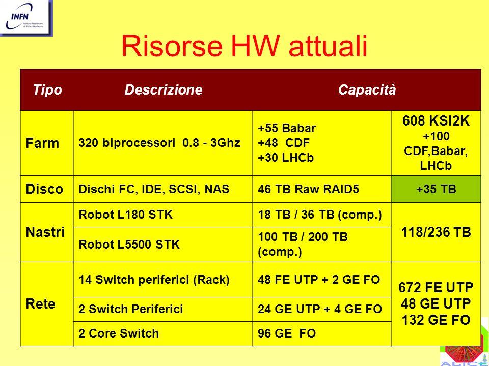 Risorse HW attuali Tipo Descrizione Capacità Farm 608 KSI2K Disco