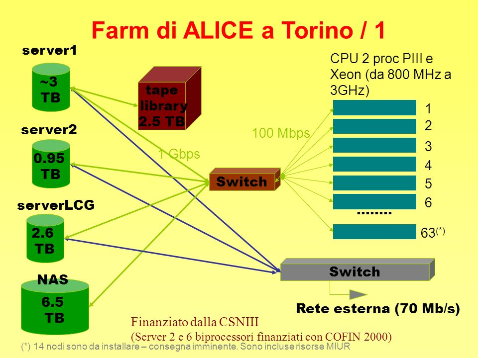Farm di ALICE a Torino / 1 server1