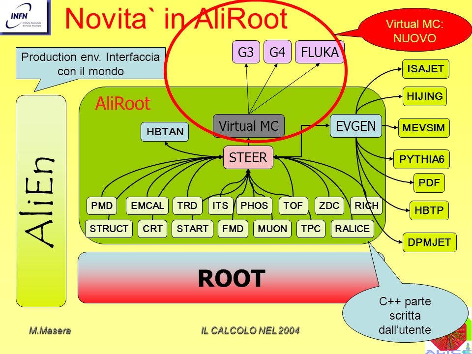 AliEn Novita` in AliRoot ROOT AliRoot G3 G4 FLUKA Virtual MC EVGEN