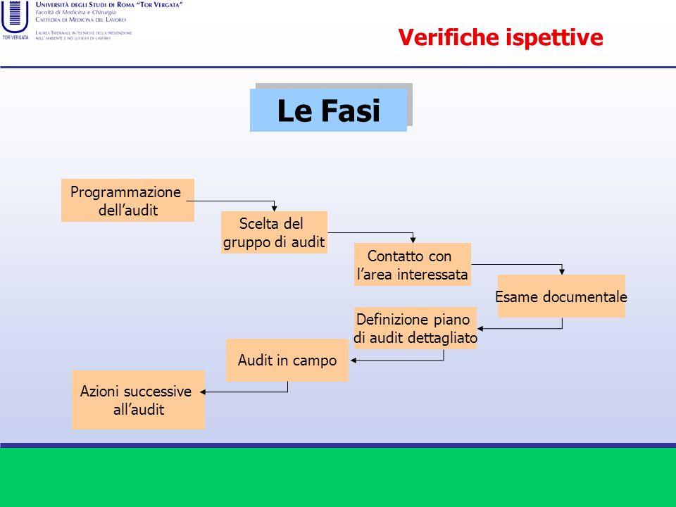 Le Fasi Verifiche ispettive Programmazione dell'audit Scelta del
