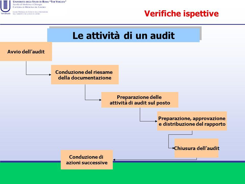 Le attività di un audit Verifiche ispettive Avvio dell'audit