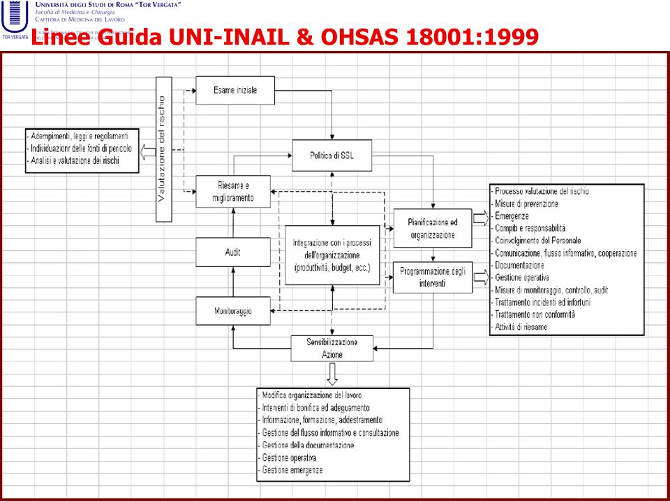 Linee Guida UNI-INAIL & OHSAS 18001:1999