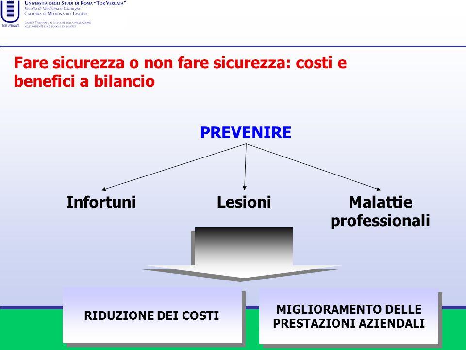 Malattie professionali MIGLIORAMENTO DELLE PRESTAZIONI AZIENDALI