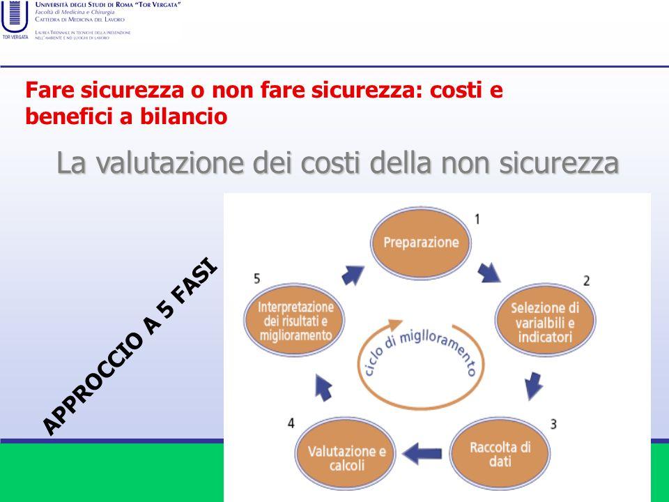 La valutazione dei costi della non sicurezza
