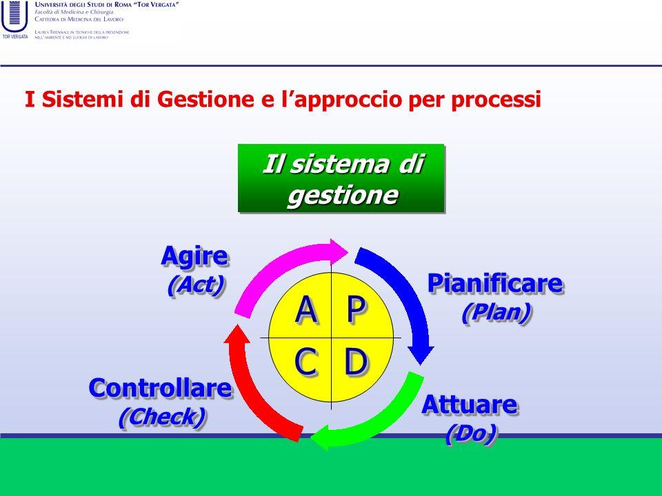 A P D C Il sistema di gestione Agire Pianificare Controllare Attuare