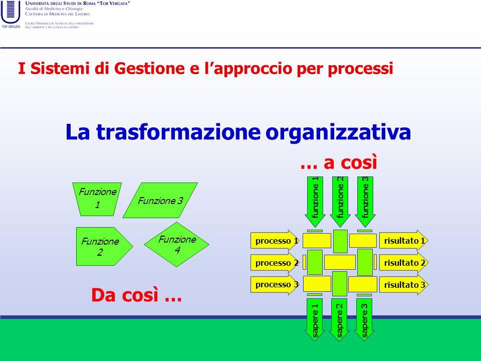 La trasformazione organizzativa