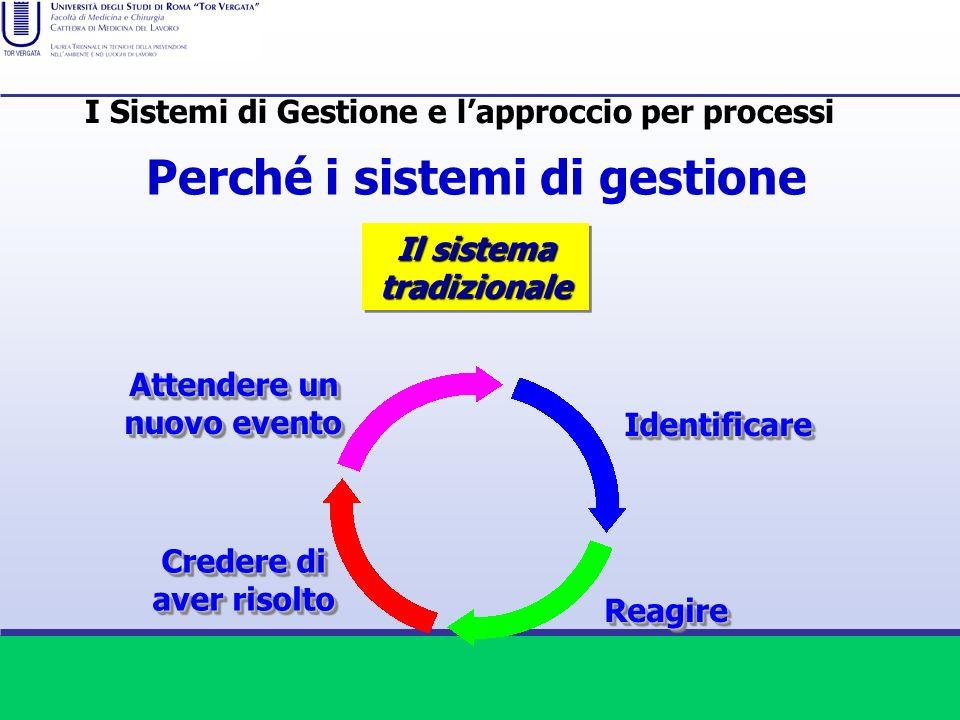 Perché i sistemi di gestione