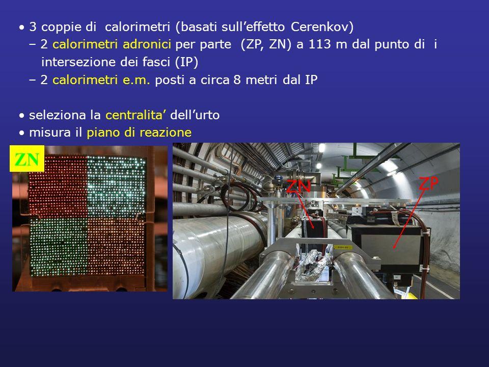 ZN ZP ZN 3 coppie di calorimetri (basati sull'effetto Cerenkov)