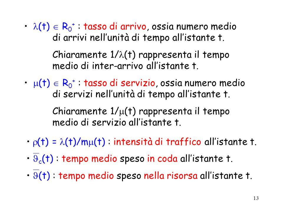 (t)  R0+ : tasso di arrivo, ossia numero medio