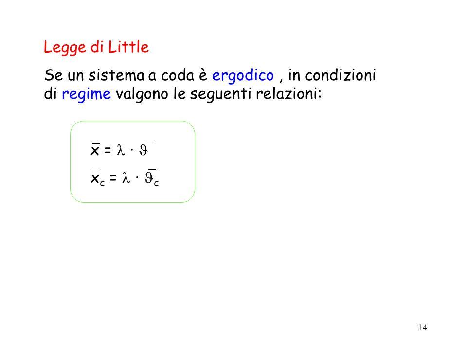 Legge di Little Se un sistema a coda è ergodico , in condizioni di regime valgono le seguenti relazioni: