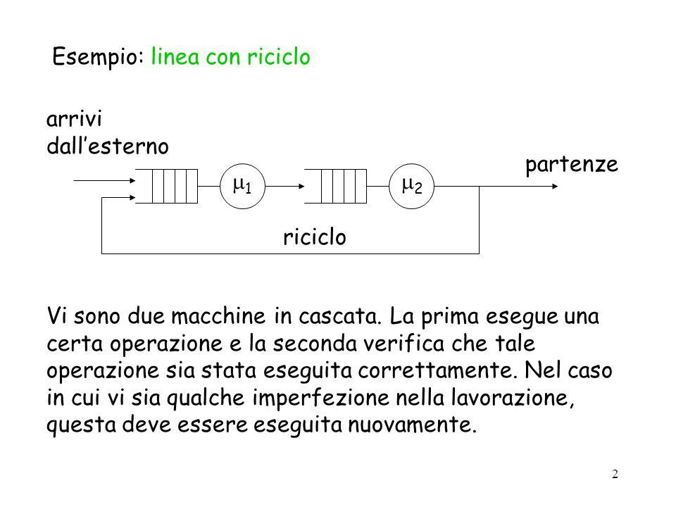 Esempio: linea con riciclo