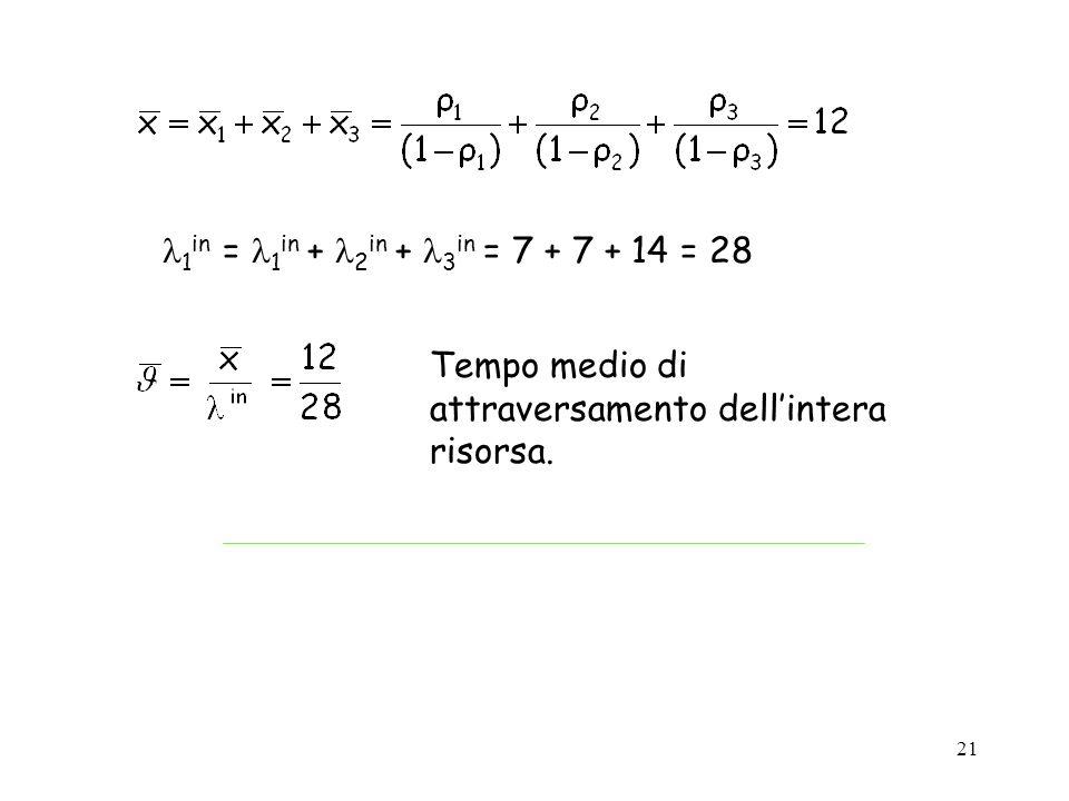 1in = 1in + 2in + 3in = 7 + 7 + 14 = 28 Tempo medio di attraversamento dell'intera risorsa.