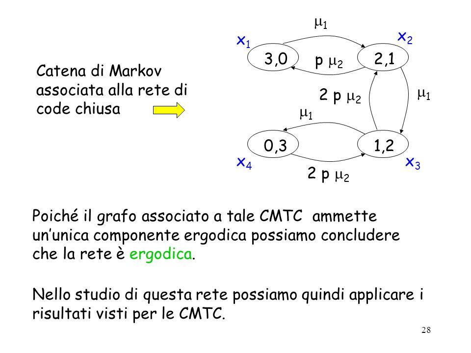1 3,0. 2,1. 0,3. 1,2. p 2. 2 p 2. x1. x2. x4. x3. Catena di Markov associata alla rete di code chiusa.