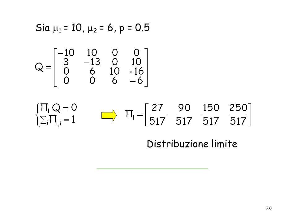 Sia 1 = 10, 2 = 6, p = 0.5 Distribuzione limite
