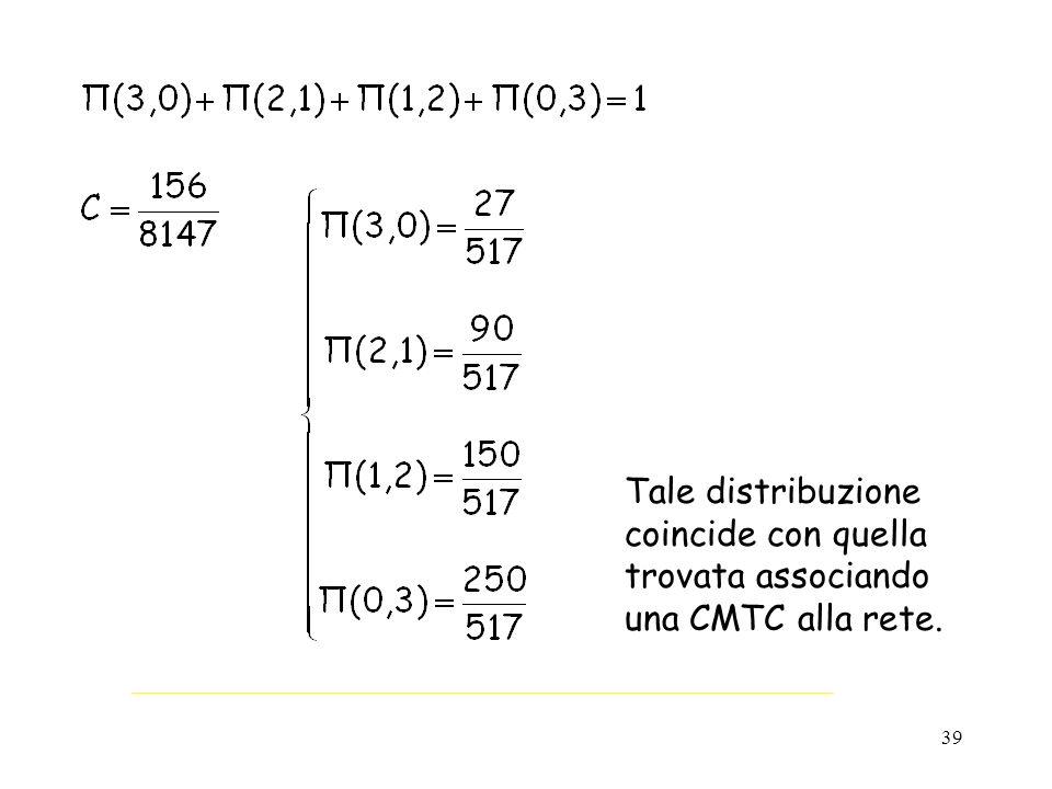 Tale distribuzione coincide con quella trovata associando una CMTC alla rete.