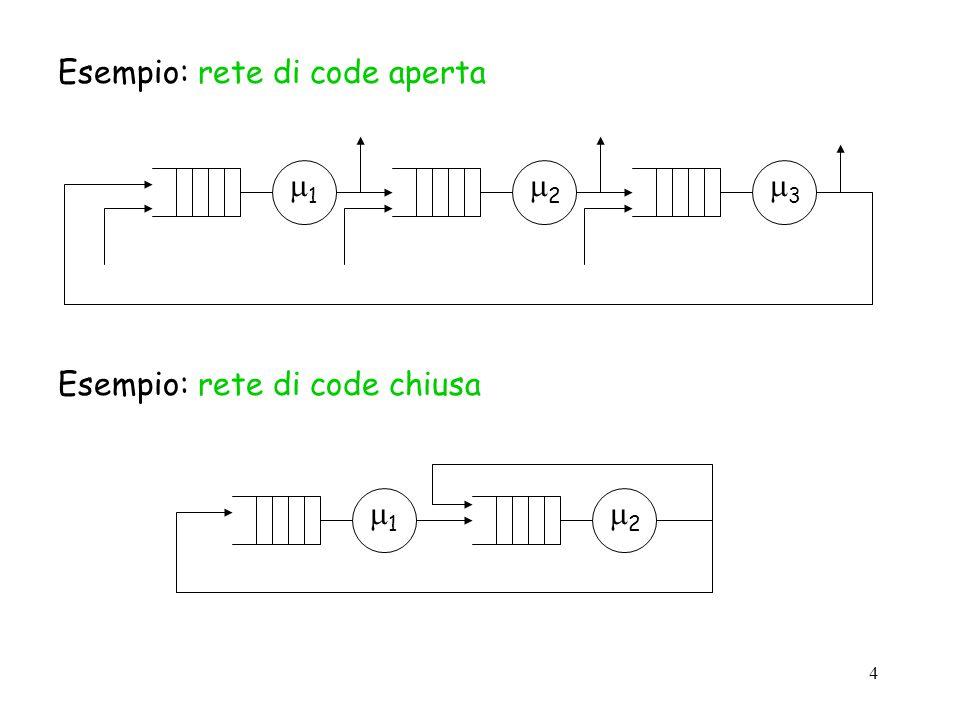 Esempio: rete di code aperta