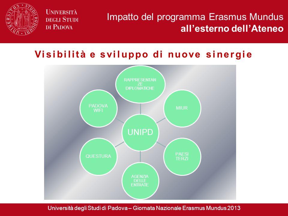 Visibilità e sviluppo di nuove sinergie