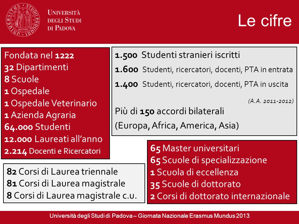 Le cifre Fondata nel 1222 1.500 Studenti stranieri iscritti