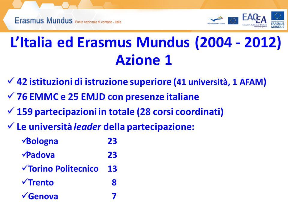 L'Italia ed Erasmus Mundus (2004 - 2012) Azione 1