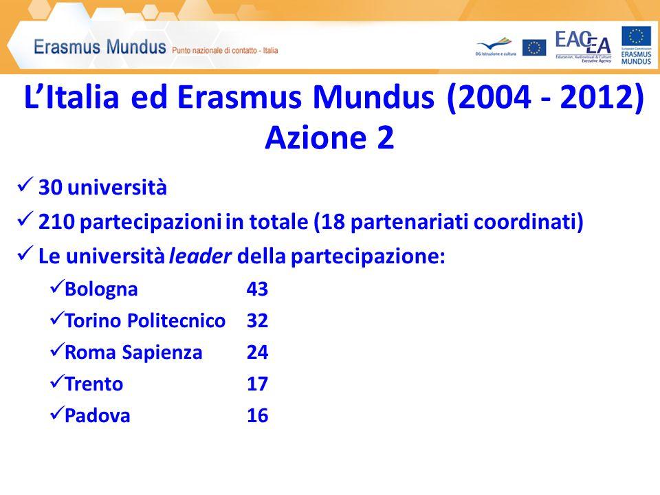 L'Italia ed Erasmus Mundus (2004 - 2012) Azione 2