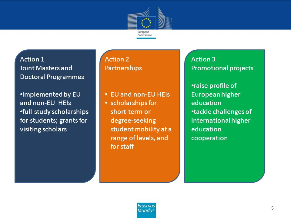 Action 1 Joint Masters and Doctoral Programmes. implemented by EU and non-EU HEIs.