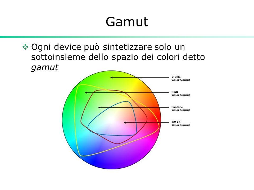 Gamut Ogni device può sintetizzare solo un sottoinsieme dello spazio dei colori detto gamut
