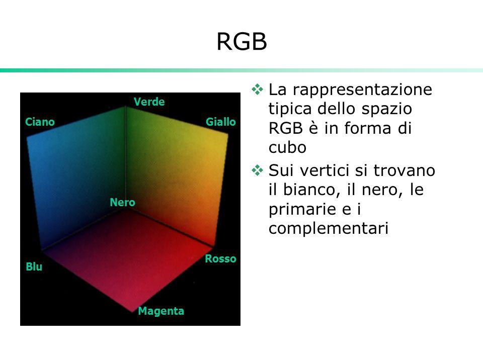 RGB La rappresentazione tipica dello spazio RGB è in forma di cubo