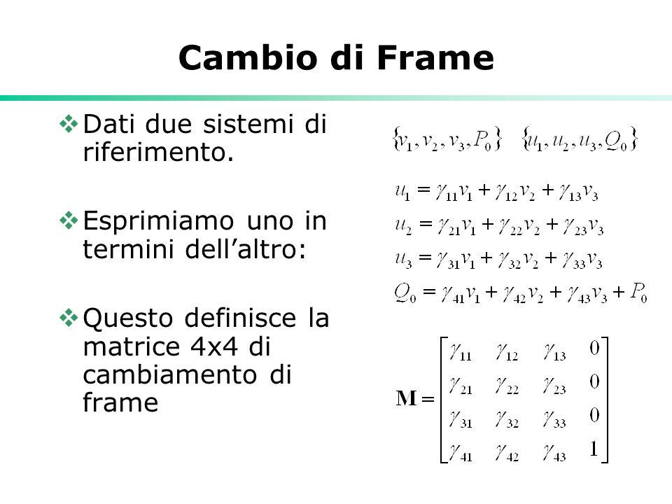 Cambio di Frame Dati due sistemi di riferimento.