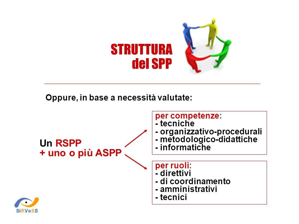 STRUTTURA del SPP Un RSPP + uno o più ASPP