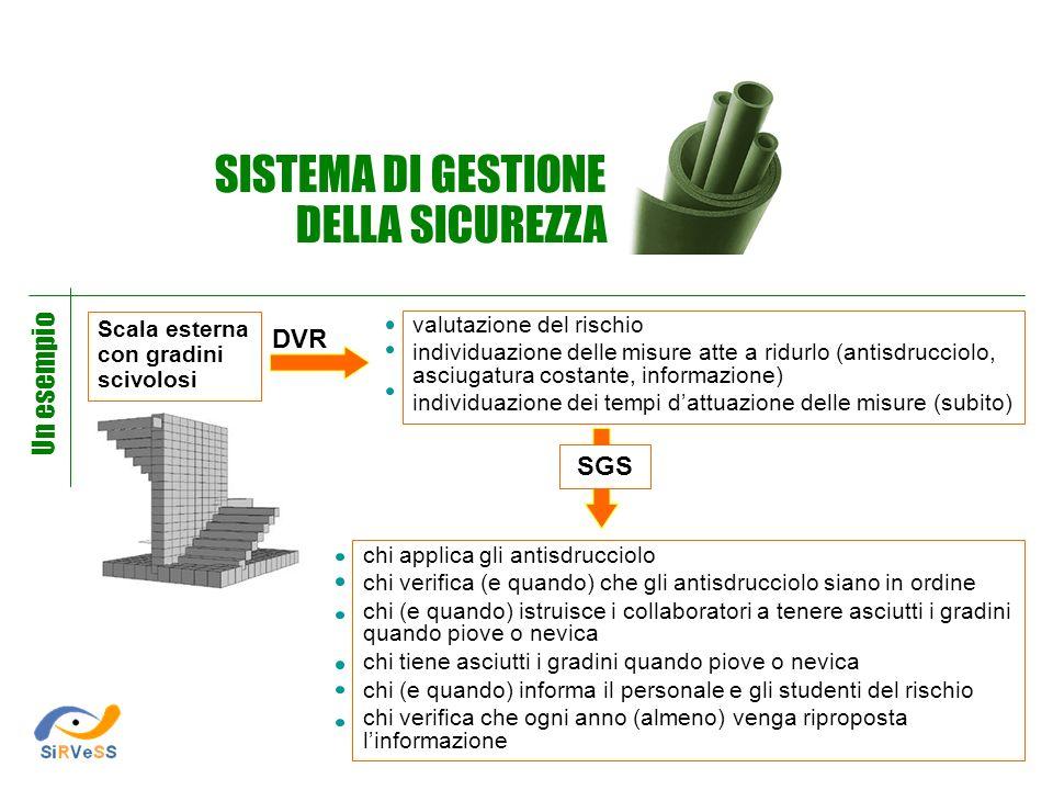 SISTEMA DI GESTIONE DELLA SICUREZZA Un esempio DVR SGS Scala esterna